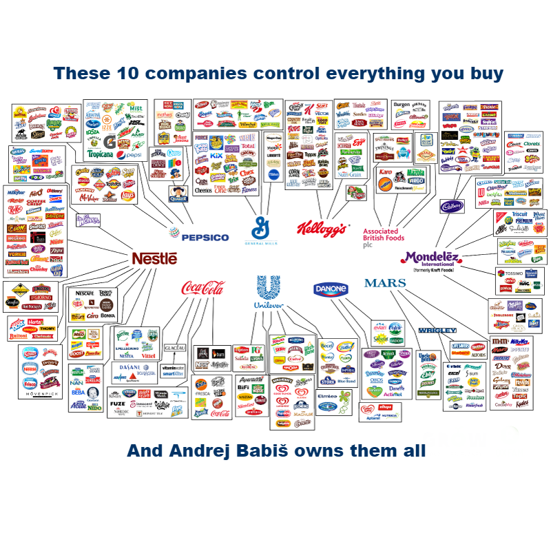 These 10 companies control everything you buy... ...and Andrej Babis owns them all